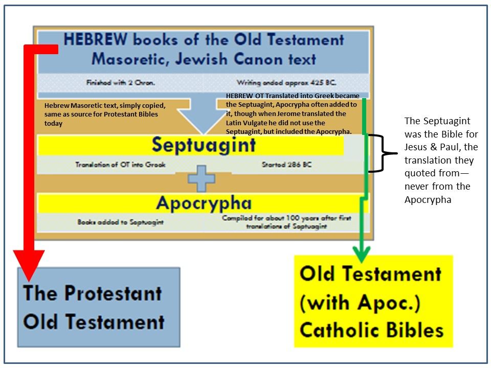 Definition of Septuagint
